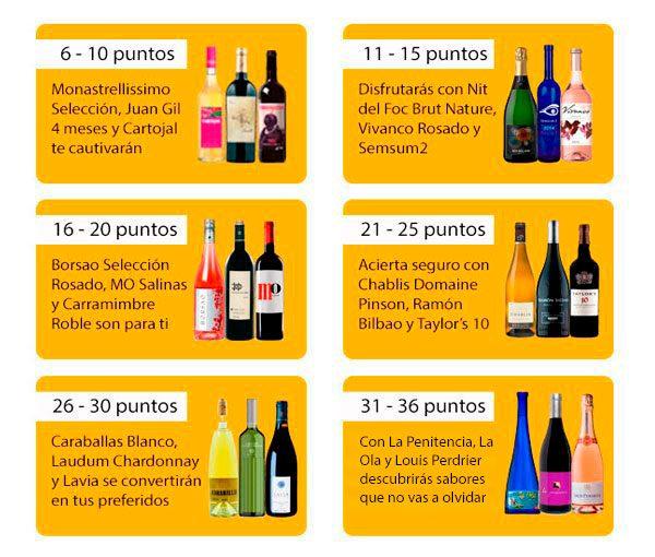 Acertar con el vino - Test Vinorea